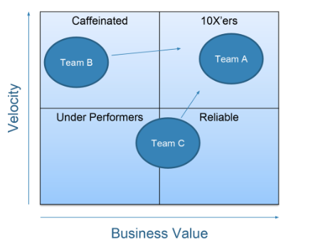 AKF Partners Velocity plus Business Value equals 10 xers which are high performers