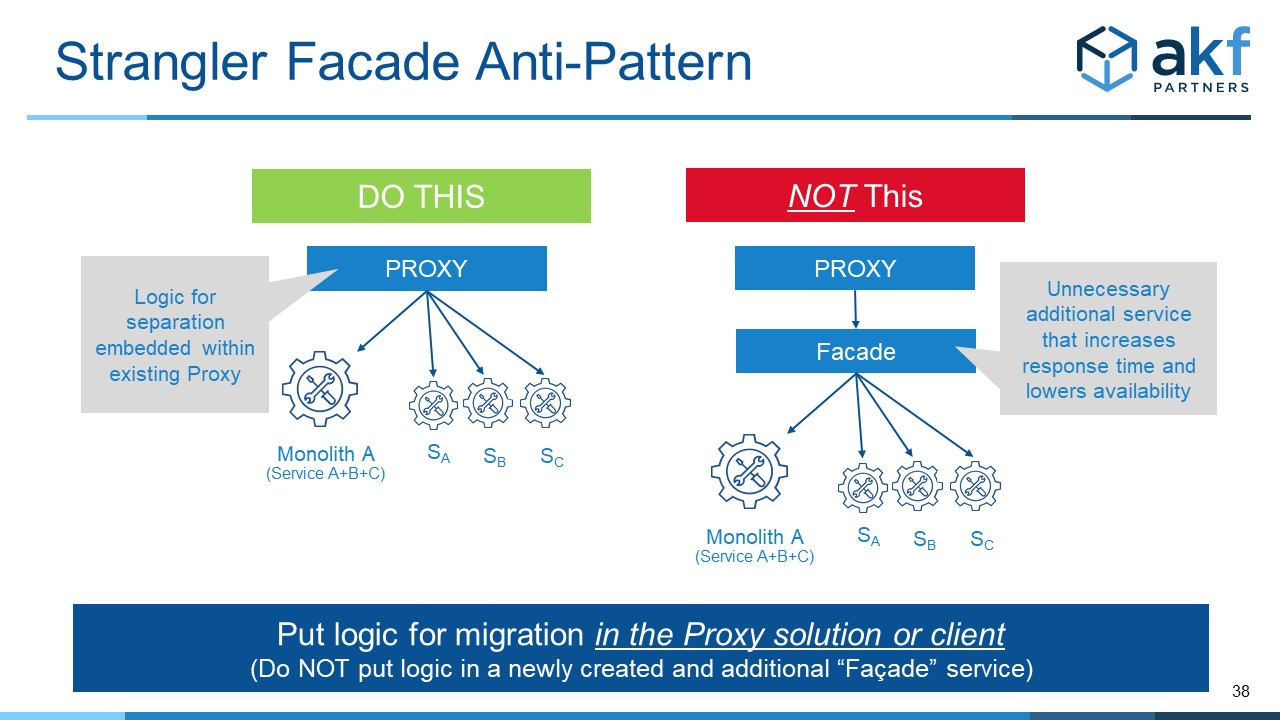 Facade anti-pattern used with Strangler Microservice Pattern