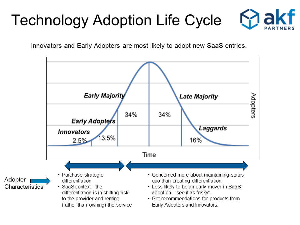 Technology Adoption Life Cycle Adopter Characteristics