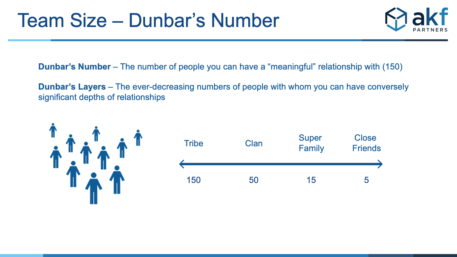 Dunbar Numbers Team Size