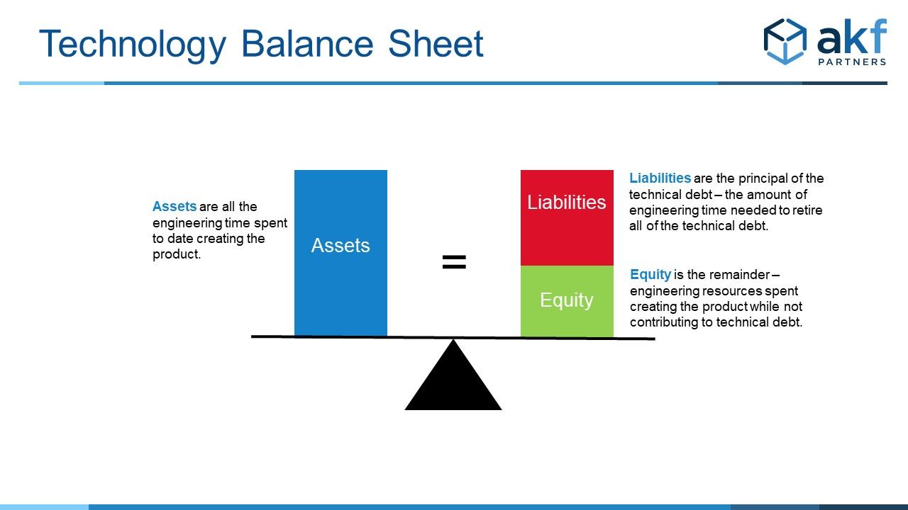 AKF Technical Debt balance sheet