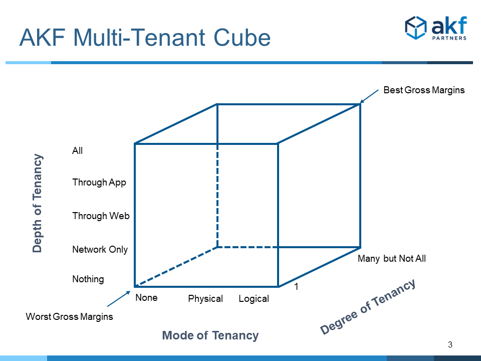 Multi-tenancy and cost implications mapped by degree, mode and type of multi-tenancy