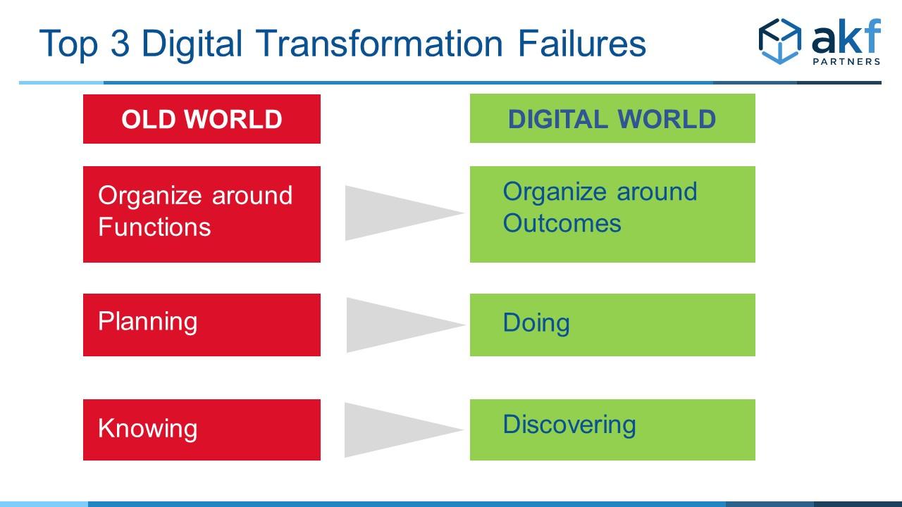 Top 3 Digital Transformation Failures
