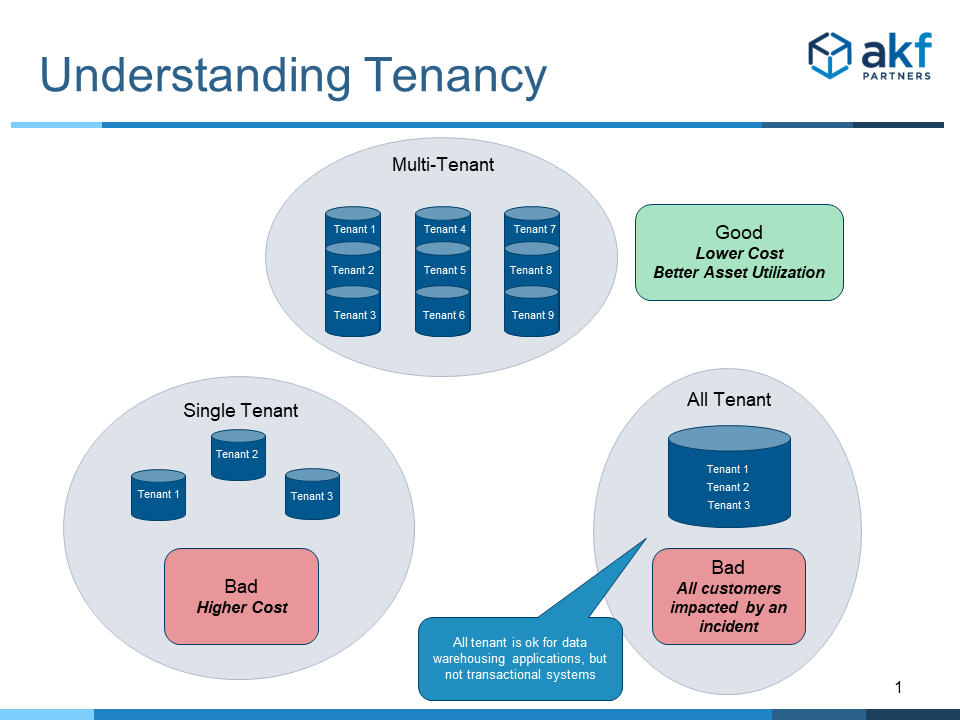 Multi-tenancy compared to single-tenant and all tenant