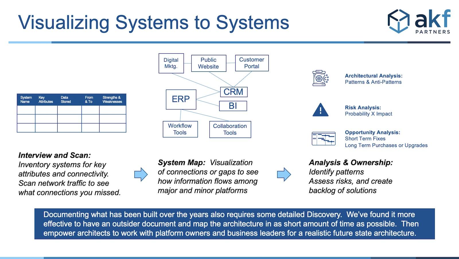 system diagram ERP