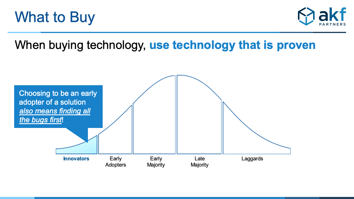 Image showing product adoption lifecycle from Innovators to Laggards with a callout: Choosing to be an early adopter of a solution also means finding all of the bugs first!