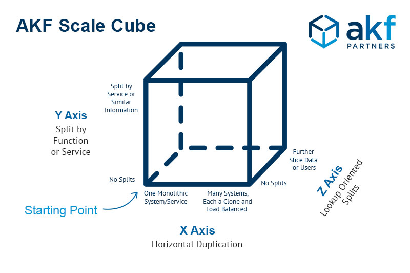 AKF Scale Cube