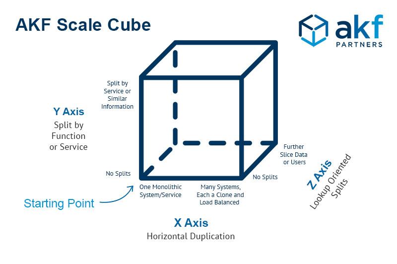 AKF Scale Cube