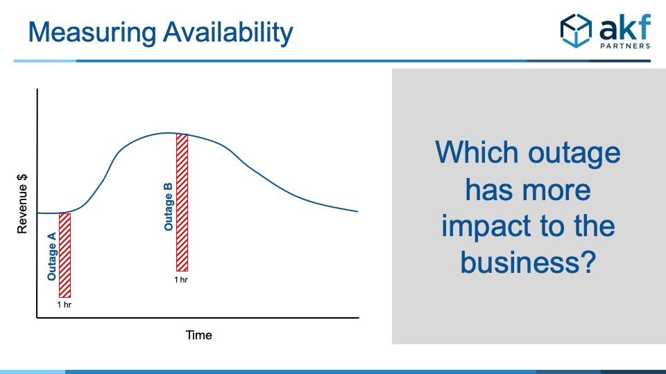 slide showing outage of equal time plotted against company revenue at time of outage