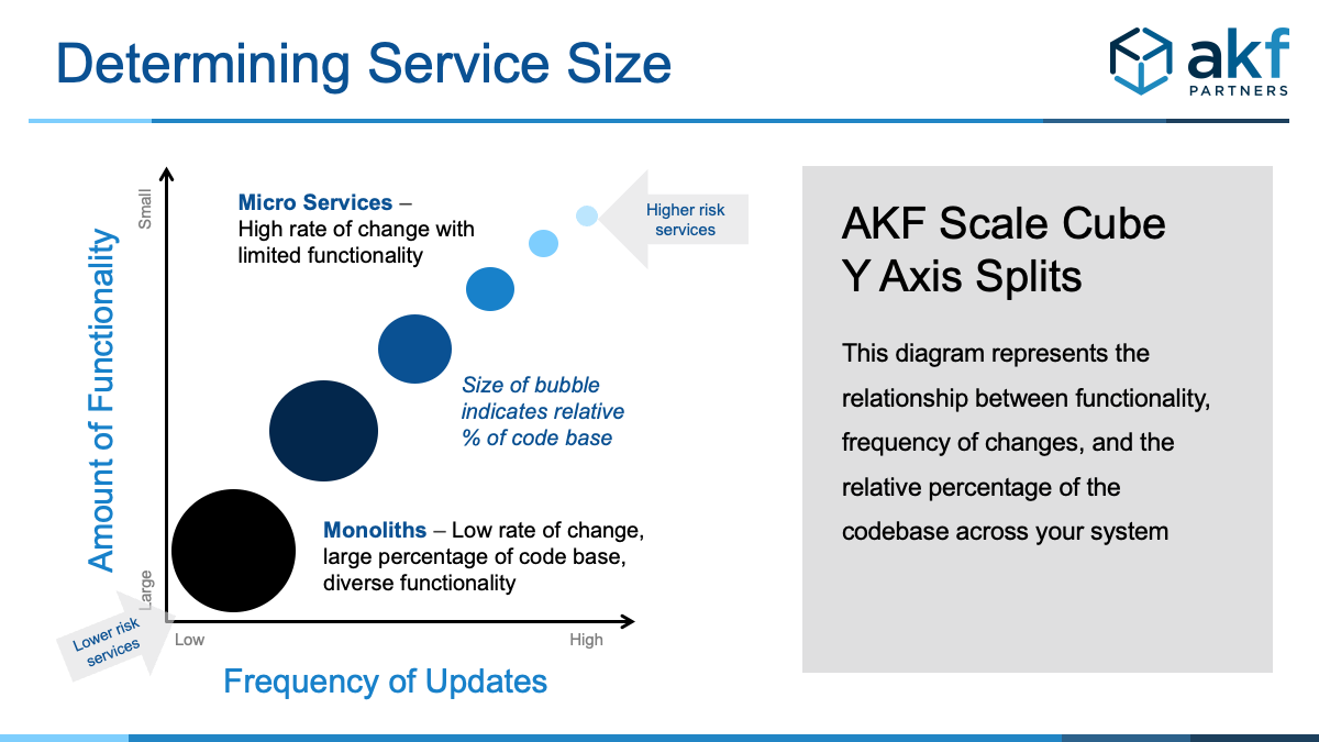 AKF-When to Split Microservices