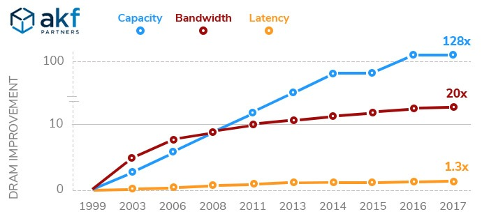 What is Latency and Why it Matters | AKF Partners