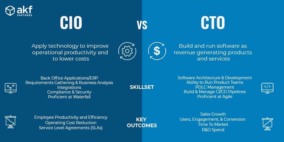 Difference between CTO and CIO