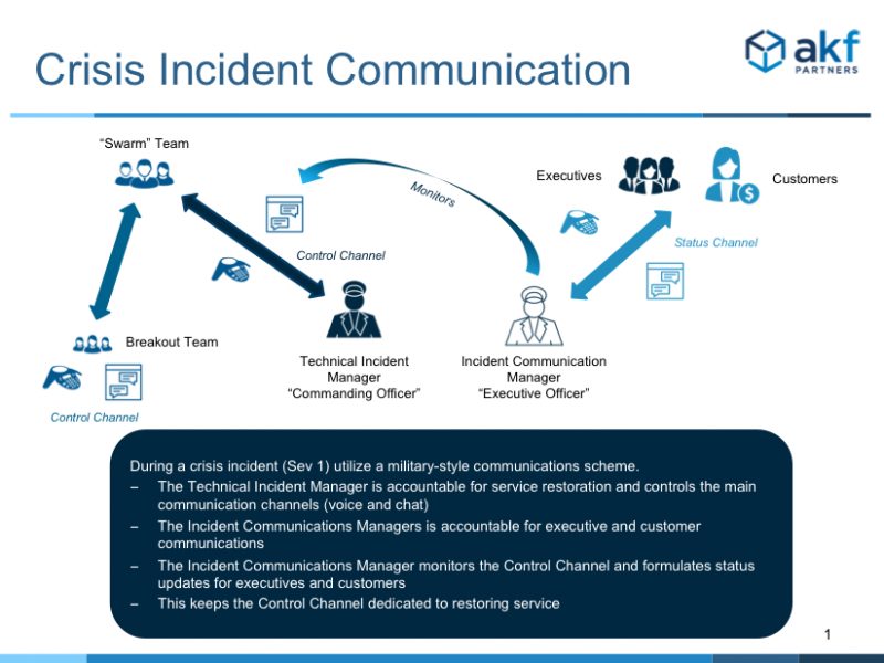 akf effective incident communications