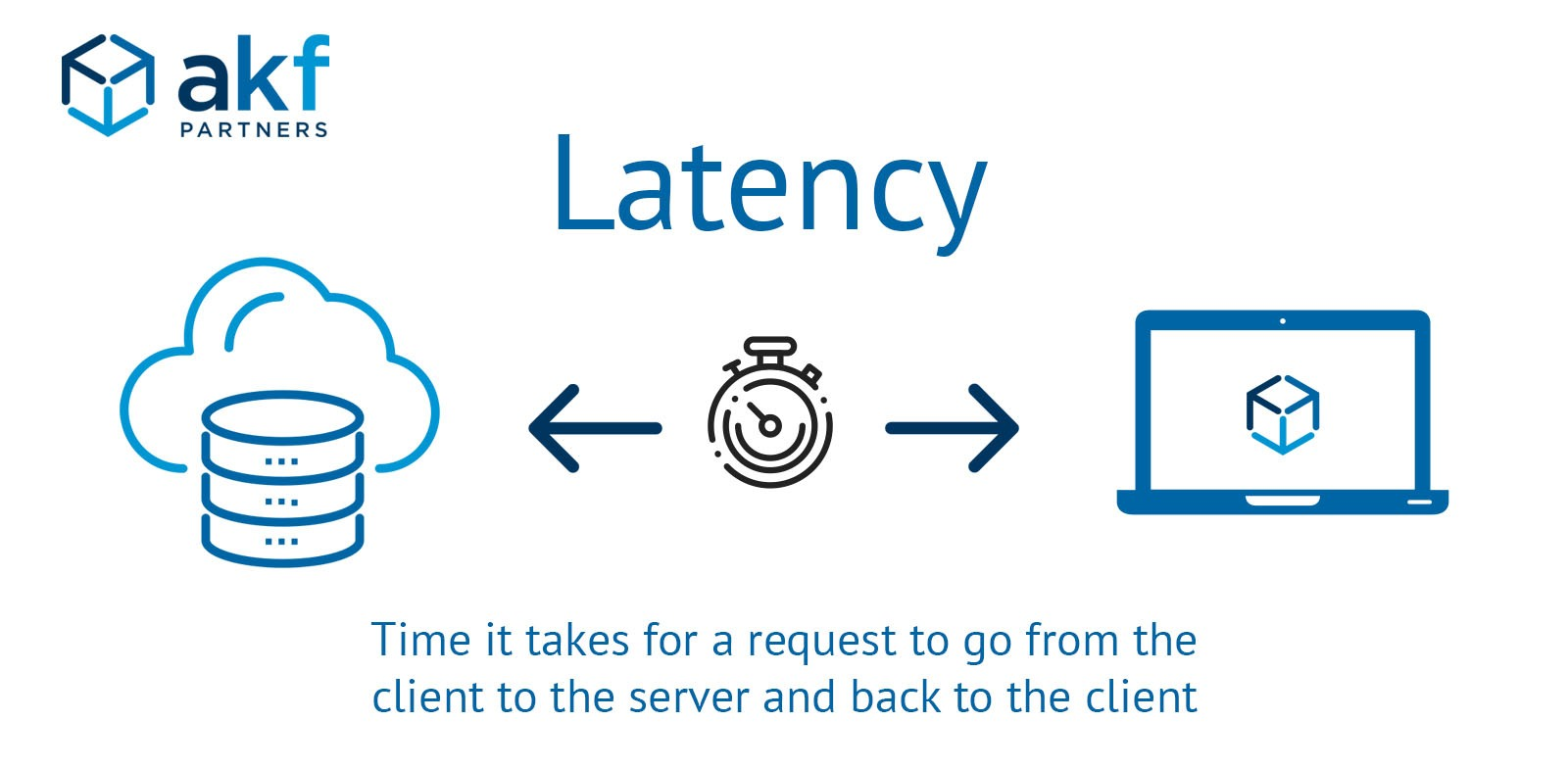 definition of latency