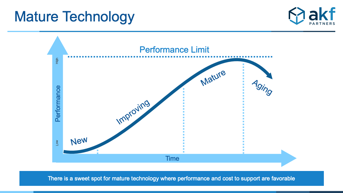 Use Mature Technology - When choosing to buy a solution that is not part of your competitive advantage, choose a proven product.  Why? Becoming an early adopter of software or systems to be on the cutting edge also means being on the leading edge of finding all the bugs with that software or system.