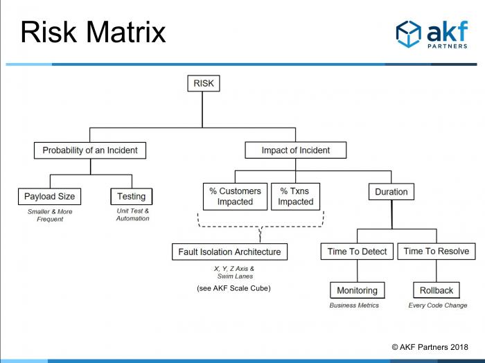 AKF Risk Model