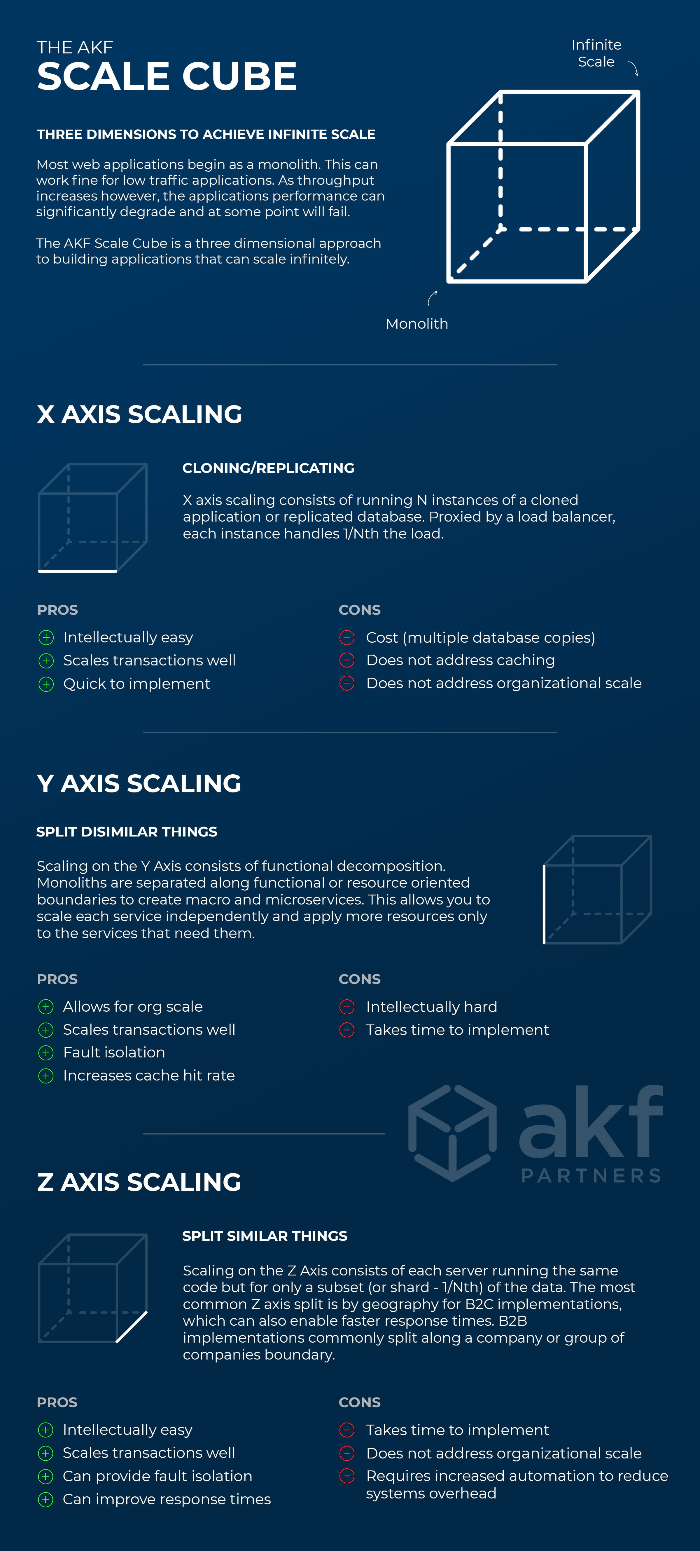 Scale Cube Infographic - Scale your web application