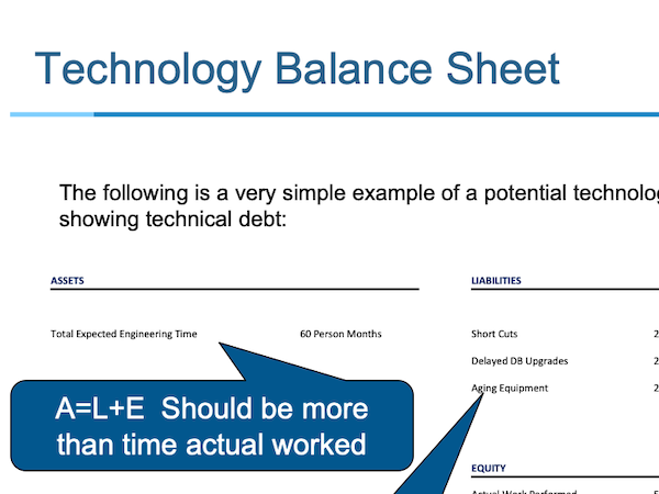 Example of a technology balance sheet