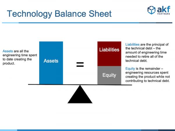 Tecnology balance sheet