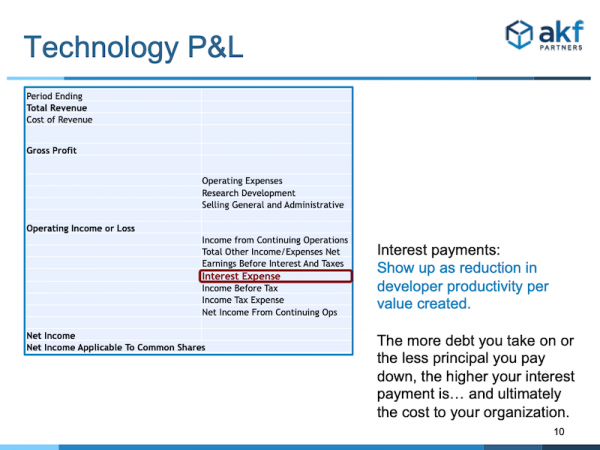 Technology p&l