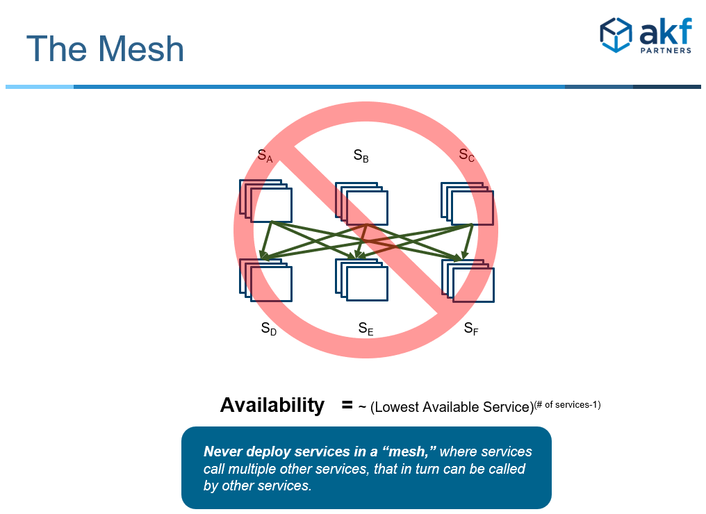 AKF Anti-Pattern: The Mesh