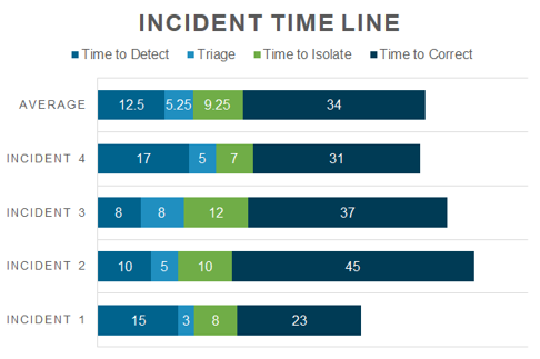 AKF Incident Timeline Analysis