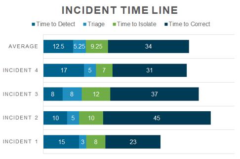 AKF Incident Timeline Analysis