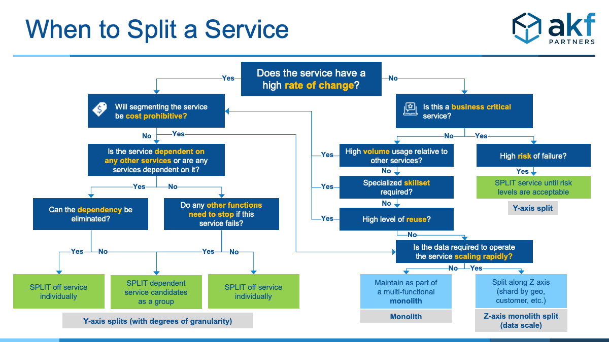 AKF-Should you split microservices?