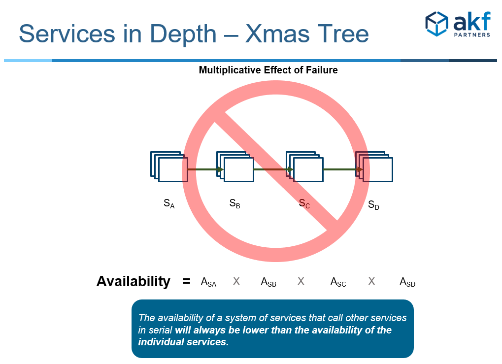 AKF Anti-Pattern: Xmas Tree