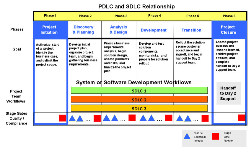 PDLC or SDLC | AKF Partners - photo#37