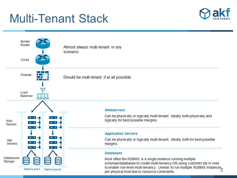 Review of tenancy options in the traditional deployment stack