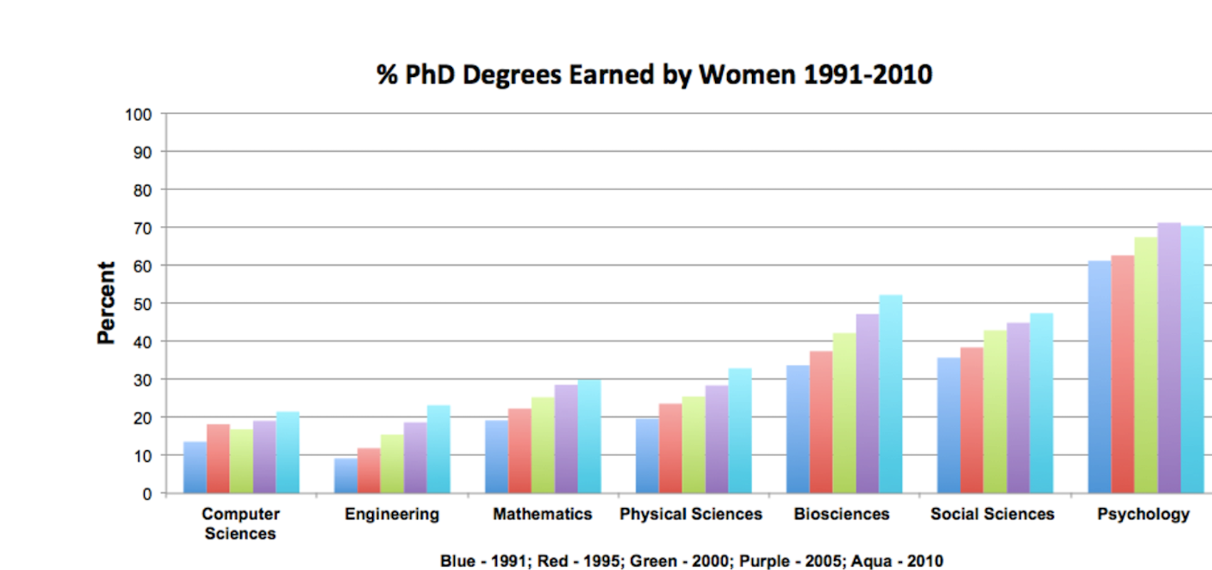 an overview of the number of women in the fields of science and mathematics A statistical overview of women's education, employment, and leadership in science, technology, engineering, and mathematics (stem) in australia, canada, europe, india, japan, the united states, and globally.